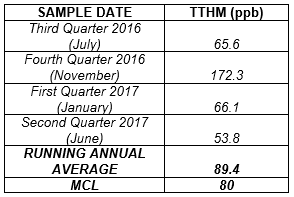 Image of Sample TTHM Data for Posting of 07-31-2017 Water Quality Update Notice